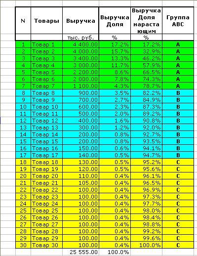 Как сделать abc-xyz анализ в excel