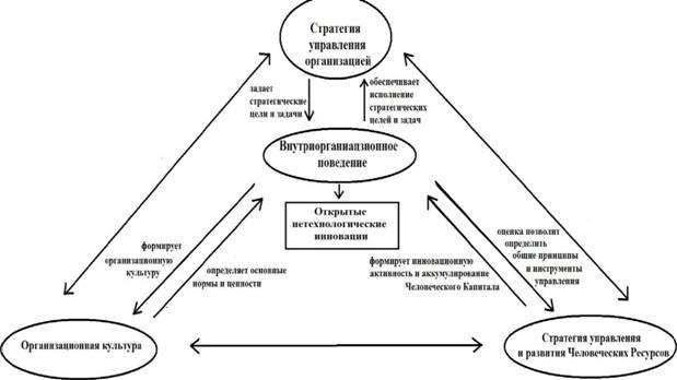 роль корпоративной культуры предприятия в стратегическом управлении термобелья