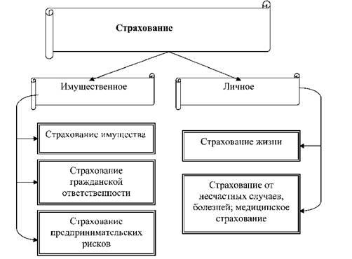 klassifikatsiya-strahovaniya-po-rodu-opasnostey