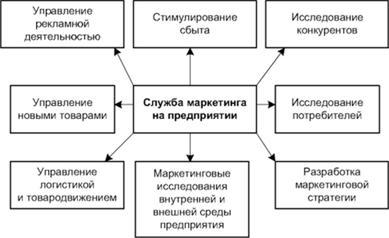 Отделы связанные с маркетинговой деятельностью на предприятии