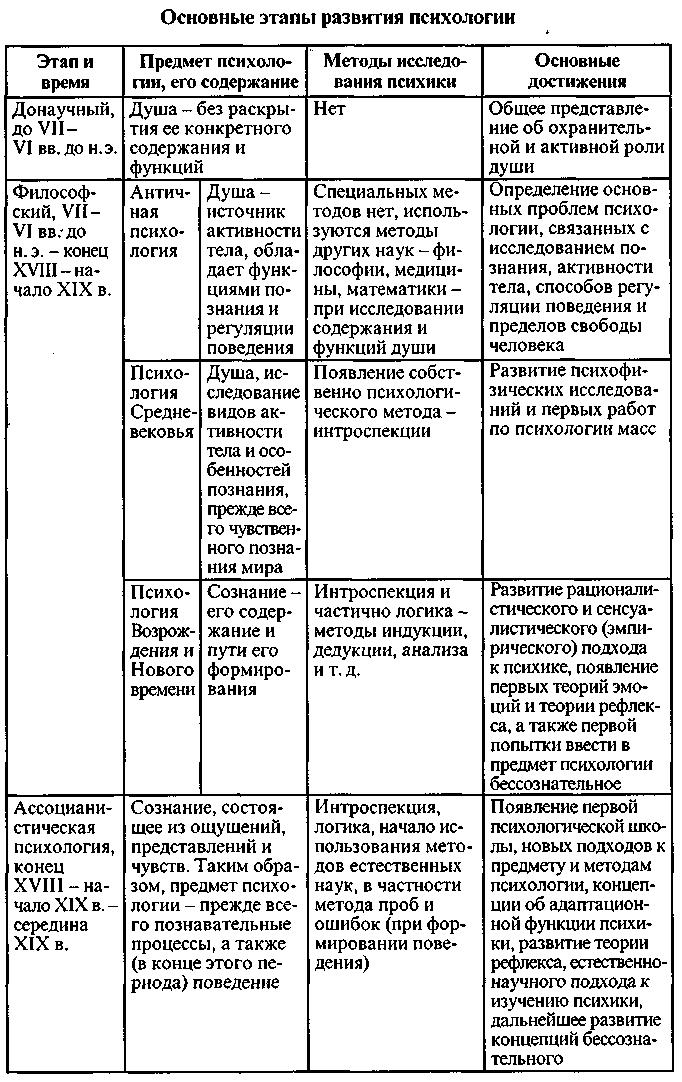 генезис и основные этапы развития науки зимней