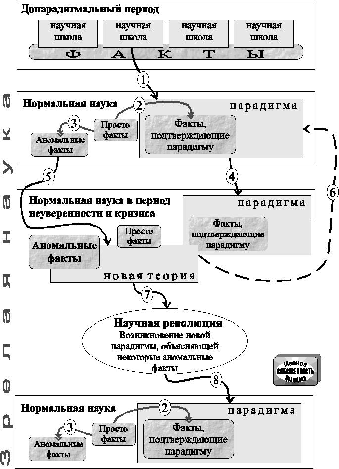 модель функционирования науки поппера