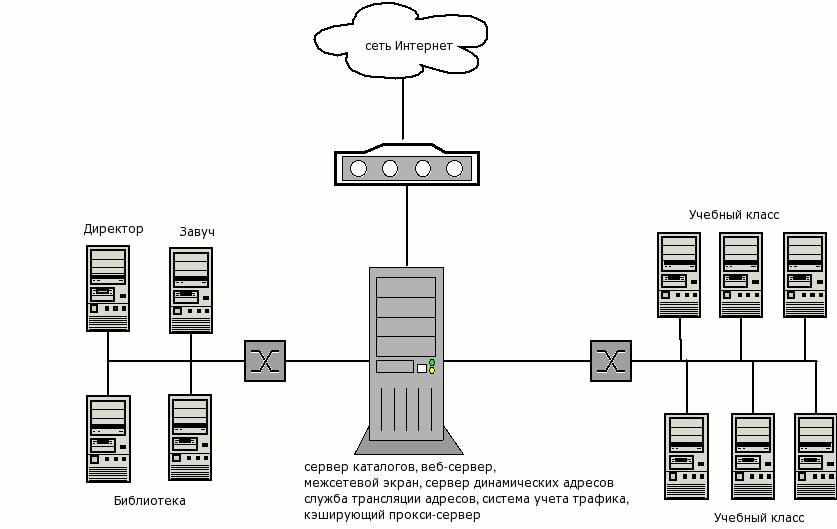Как сделать сервер для предприятия