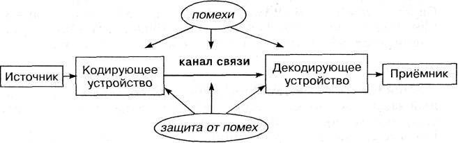 Простая схема передачи информации в одном направлении