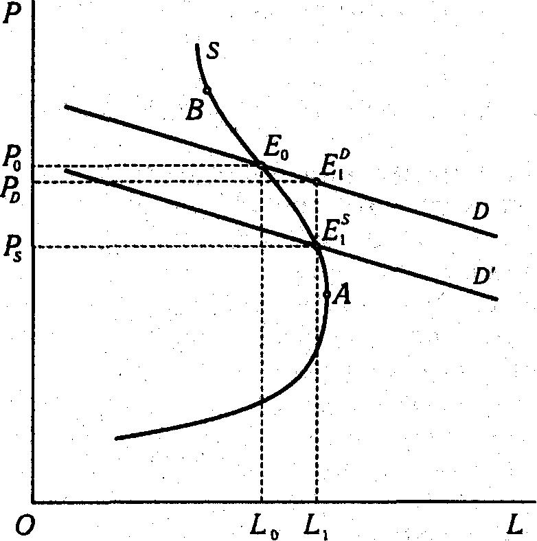 51. Распределение налогового бремени в условиях монополии - 1. Понятие и структура общественного сектора (далее - ос)