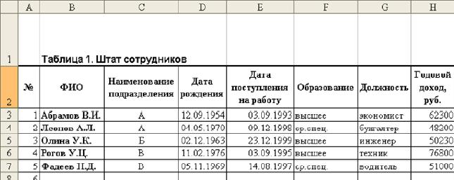 Как сделать таблицу работников