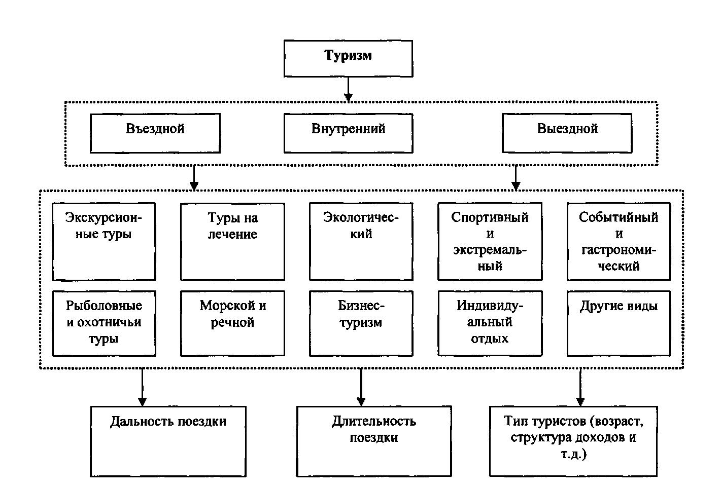 Схема сотрудничества туроператора с поставщиками туристических услуг