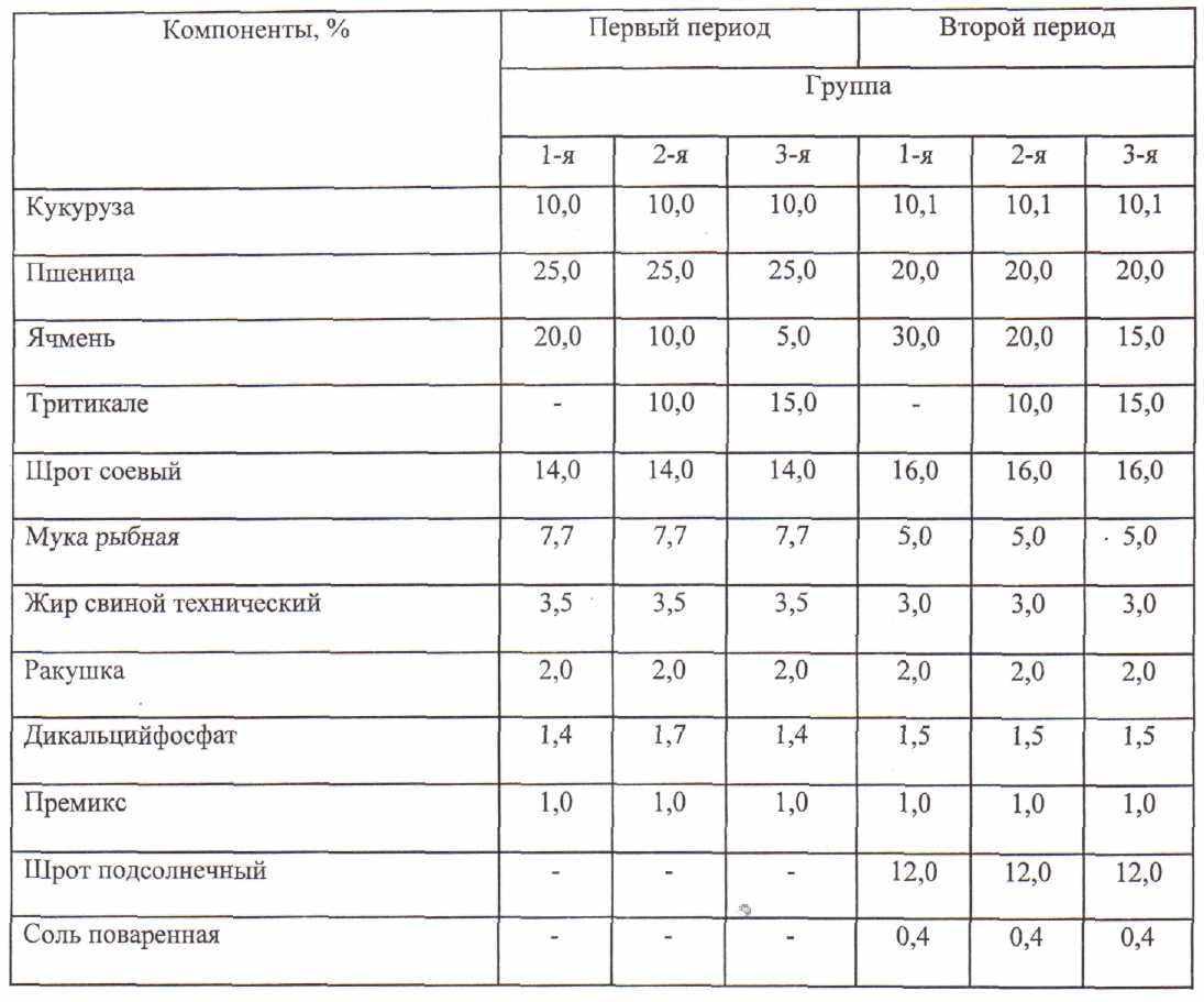 Таблица прироста бройлеров в домашних условиях