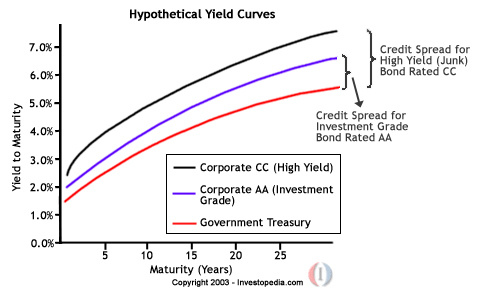 High yield bond investment grade