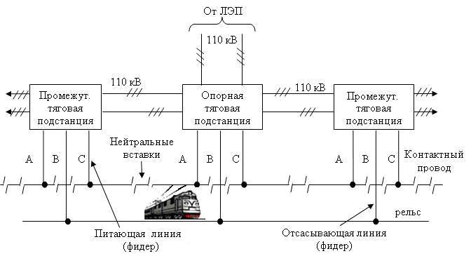фидер на трансформаторной подстанции