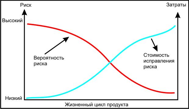 scenarios 3 risk scale