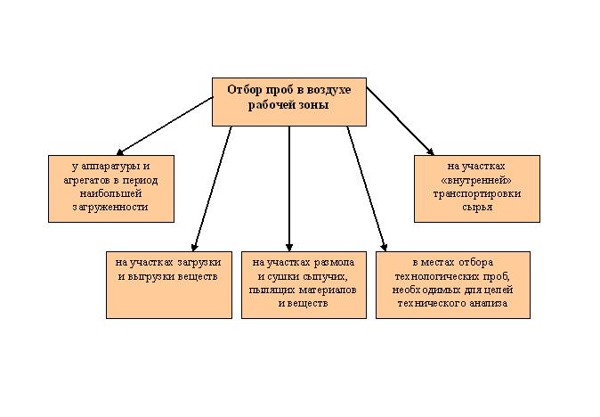 Схема отбора проб воздушной среды