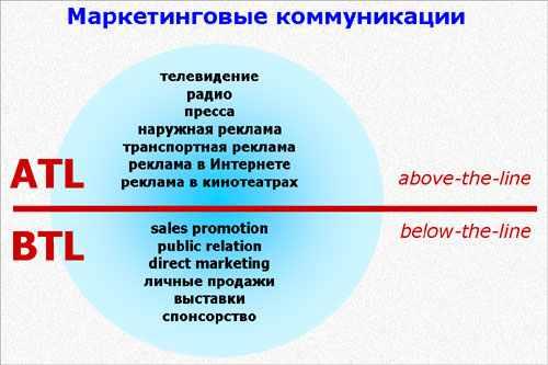 atl btl ttl in organizational business