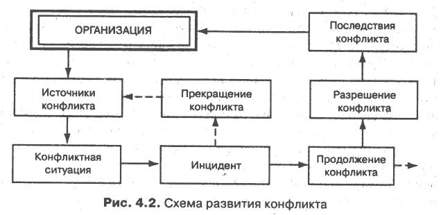 Схема разрешения конфликтов в организации