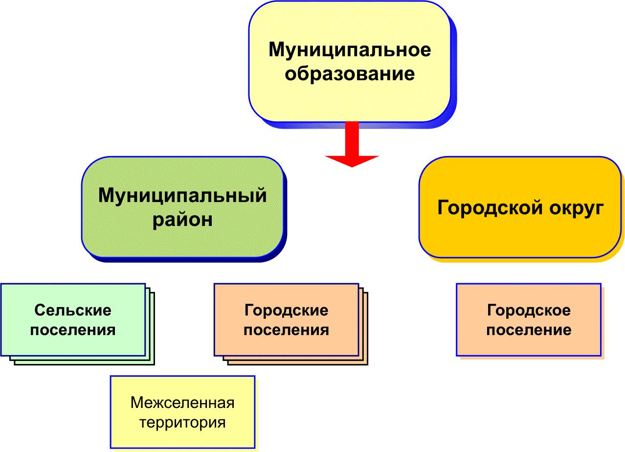 Статус муниципального образования определяется