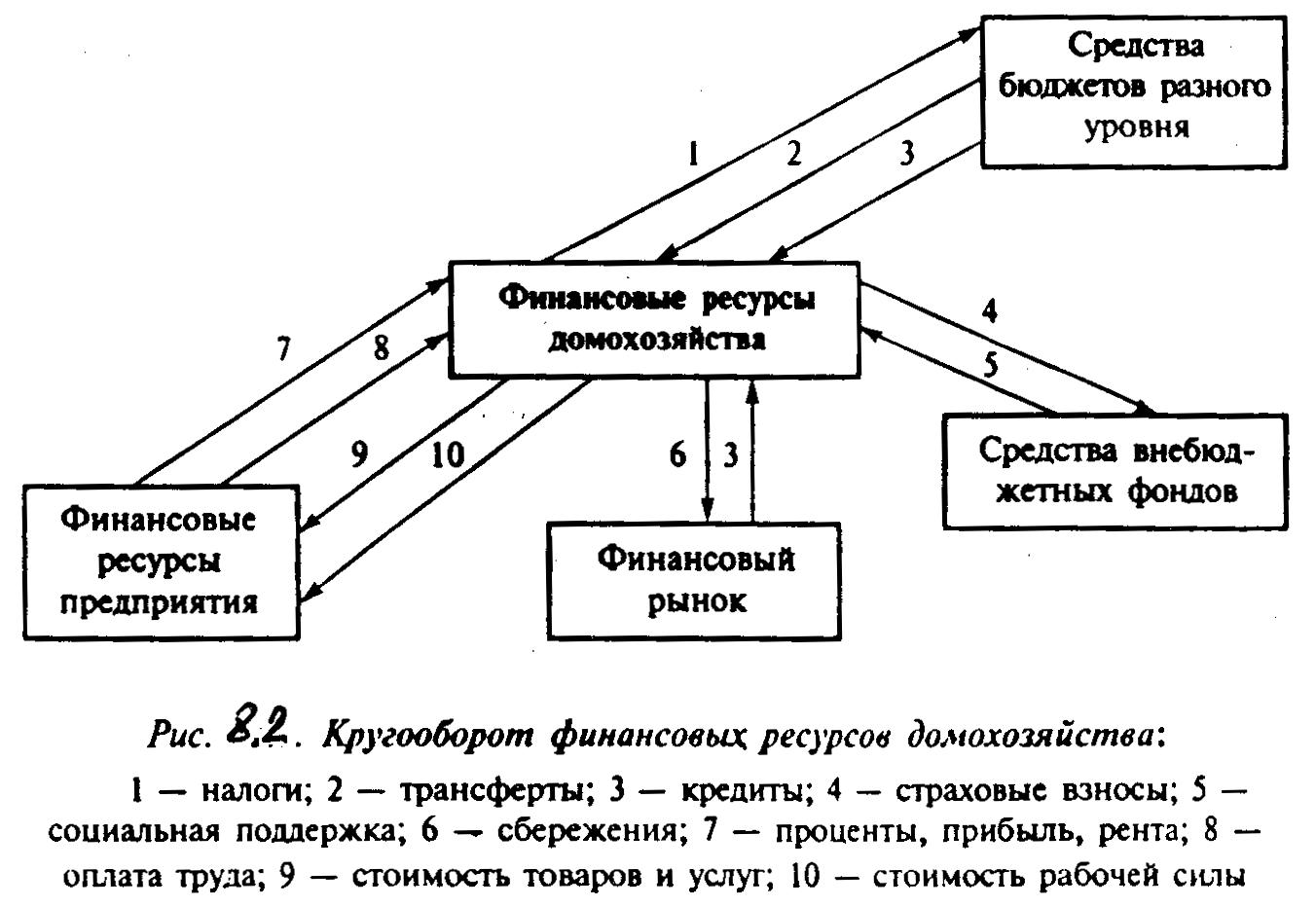 Финансовая система в таблицах