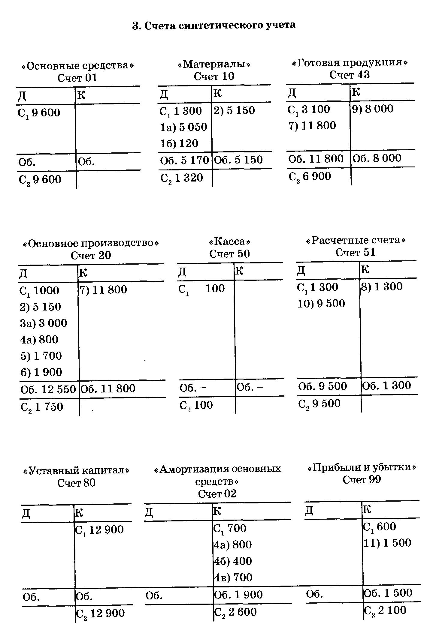 Как сделать синтетический счет