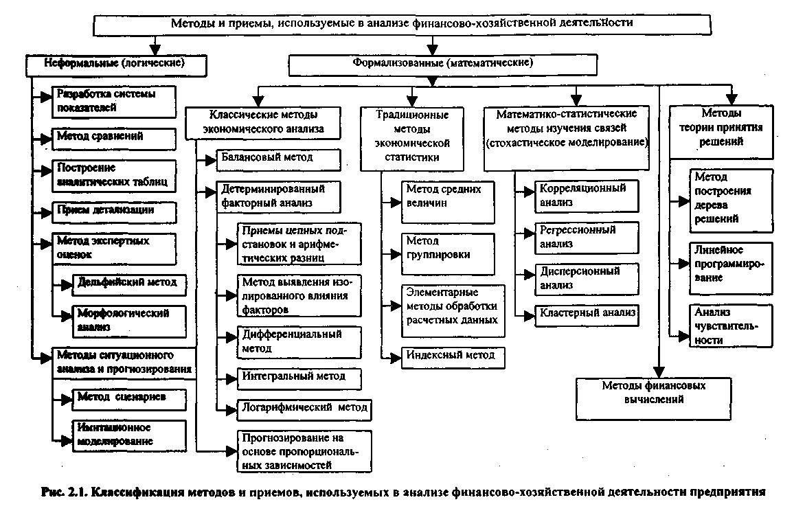 классификация методов исследования систем управления шпаргалка