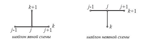 Неявная схеститочечная разностная схема