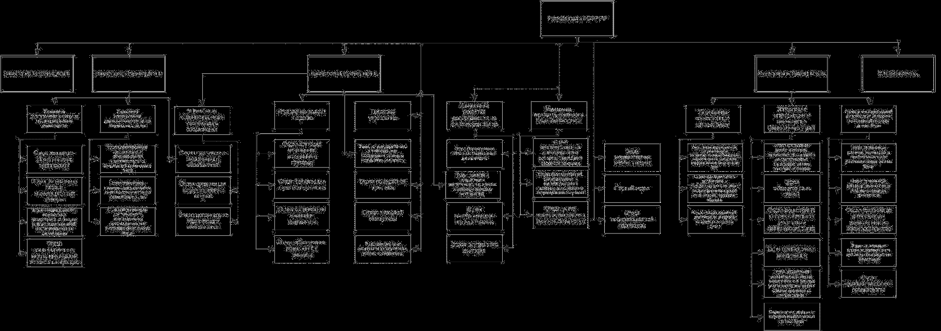 Структура пфр россии схема