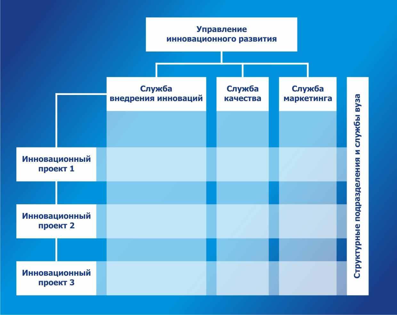Инновационный менеджмент таблица схема