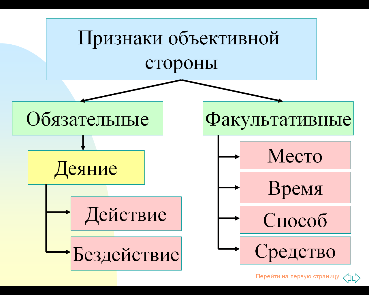 Признаки являются факультативными для характеристики объективной стороны административного правонару течение всей