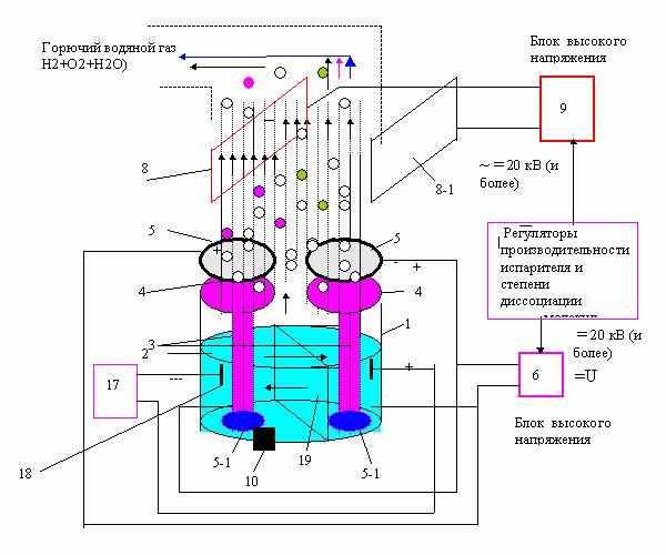 Как самому сделать генератор водорода - Walton