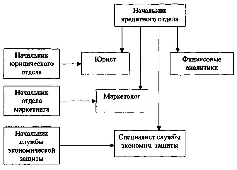Высоцкая показала организация работы кредитного отдела банка общим собранием собственников