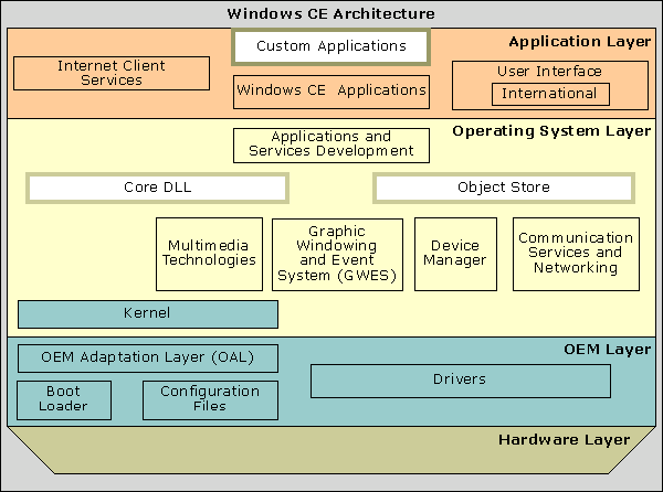 an overview of the windows nt operating system Overview of fat, hpfs, and hpfs overview the hpfs file system was this was done because windows nt is a portable operating system and.