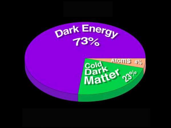 dark energy dark matter essay