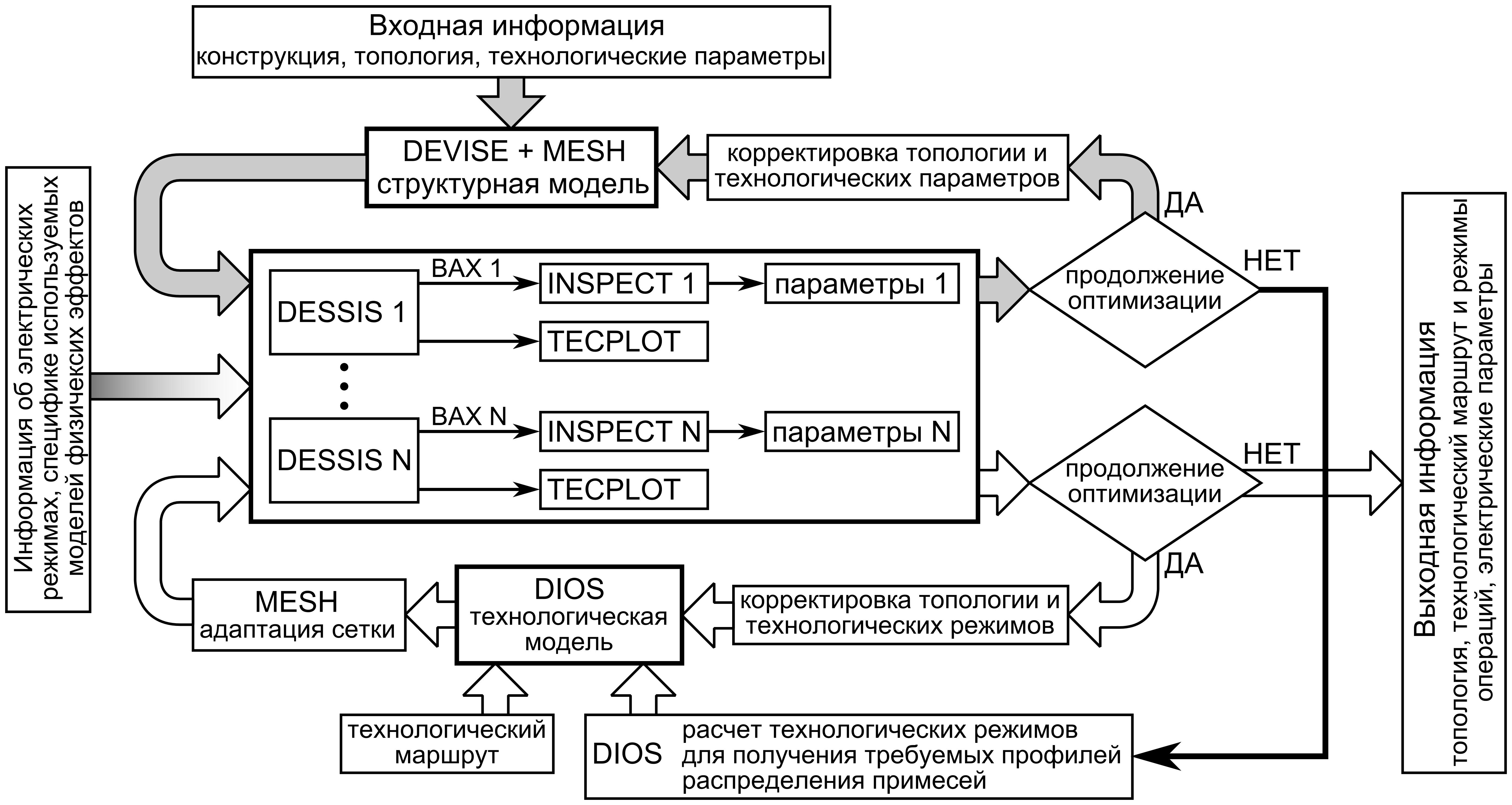 схема моделирования структурная