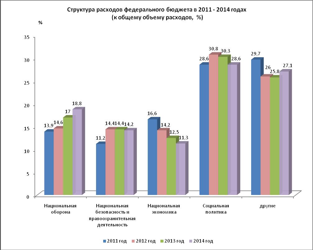 Структура доходов и расходов пфр в 2014 году