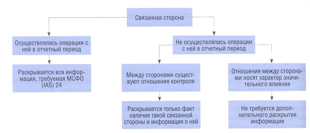Раскрытие информации о связанных сторонах в соответствии с мсфо