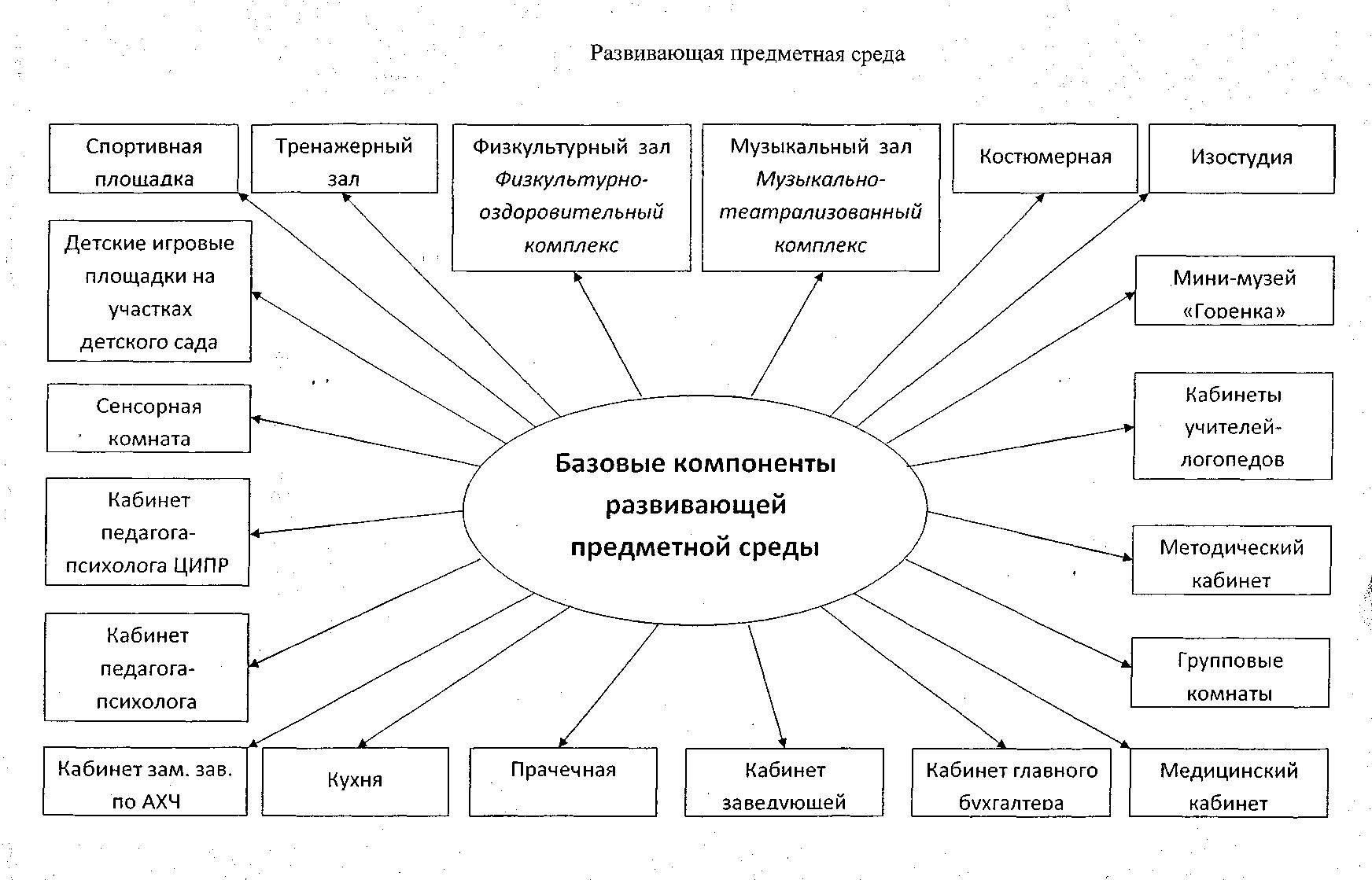 Схемы развивающей среды в доу