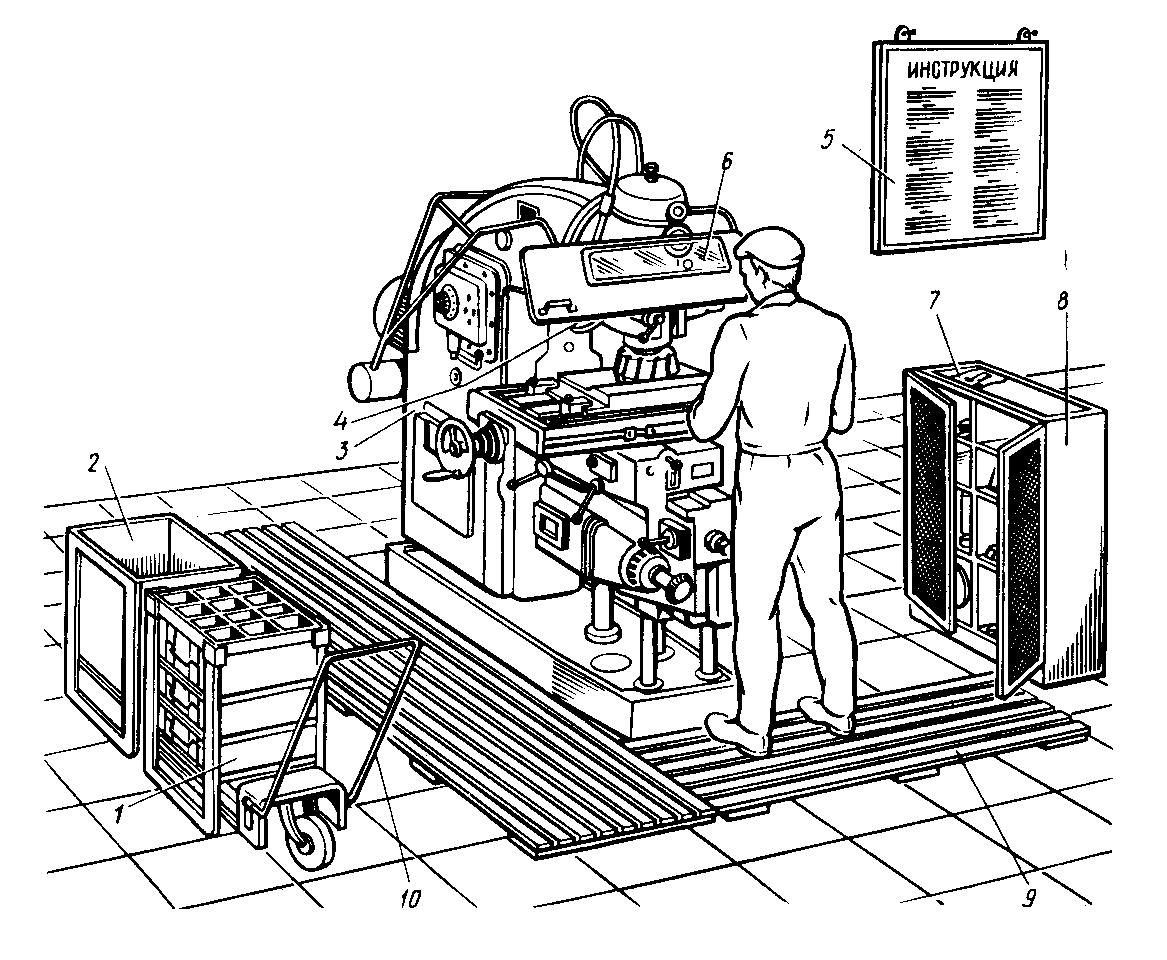 Схемы организации рабочего места на деревообрабатывающих станках