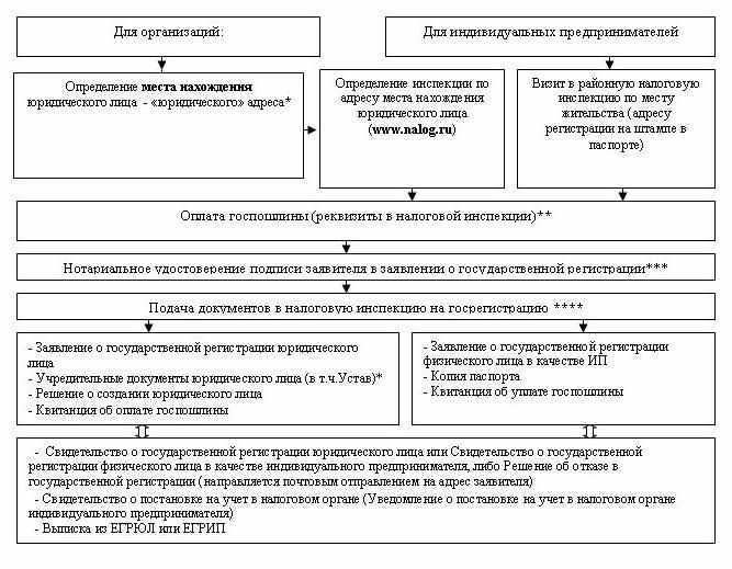Государственная регистрация юридических лиц и индивидуальных предпринимателей.шпаргалка