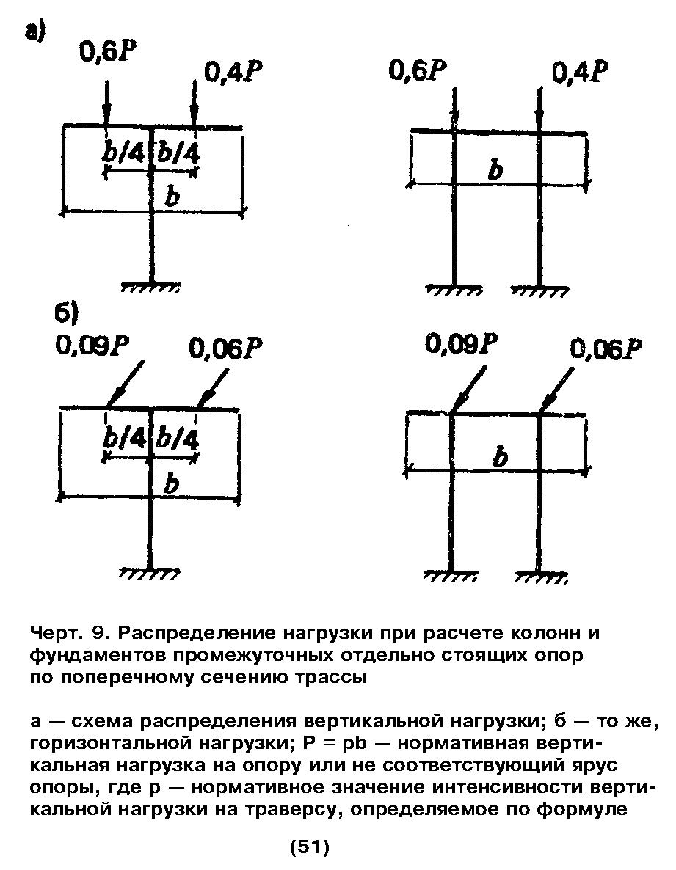 Схема нагрузок на опору