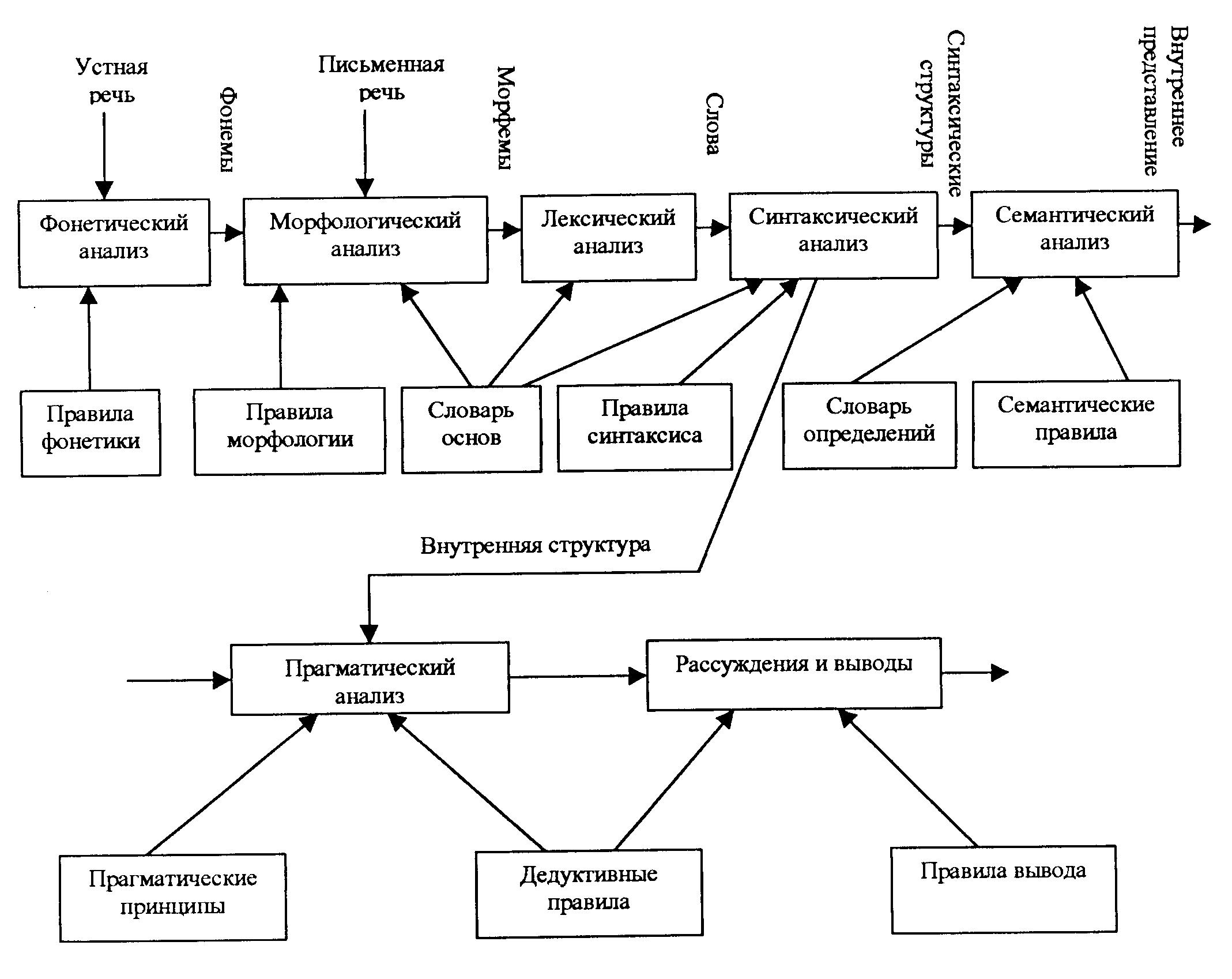 Как составить схему связи слов в предложении