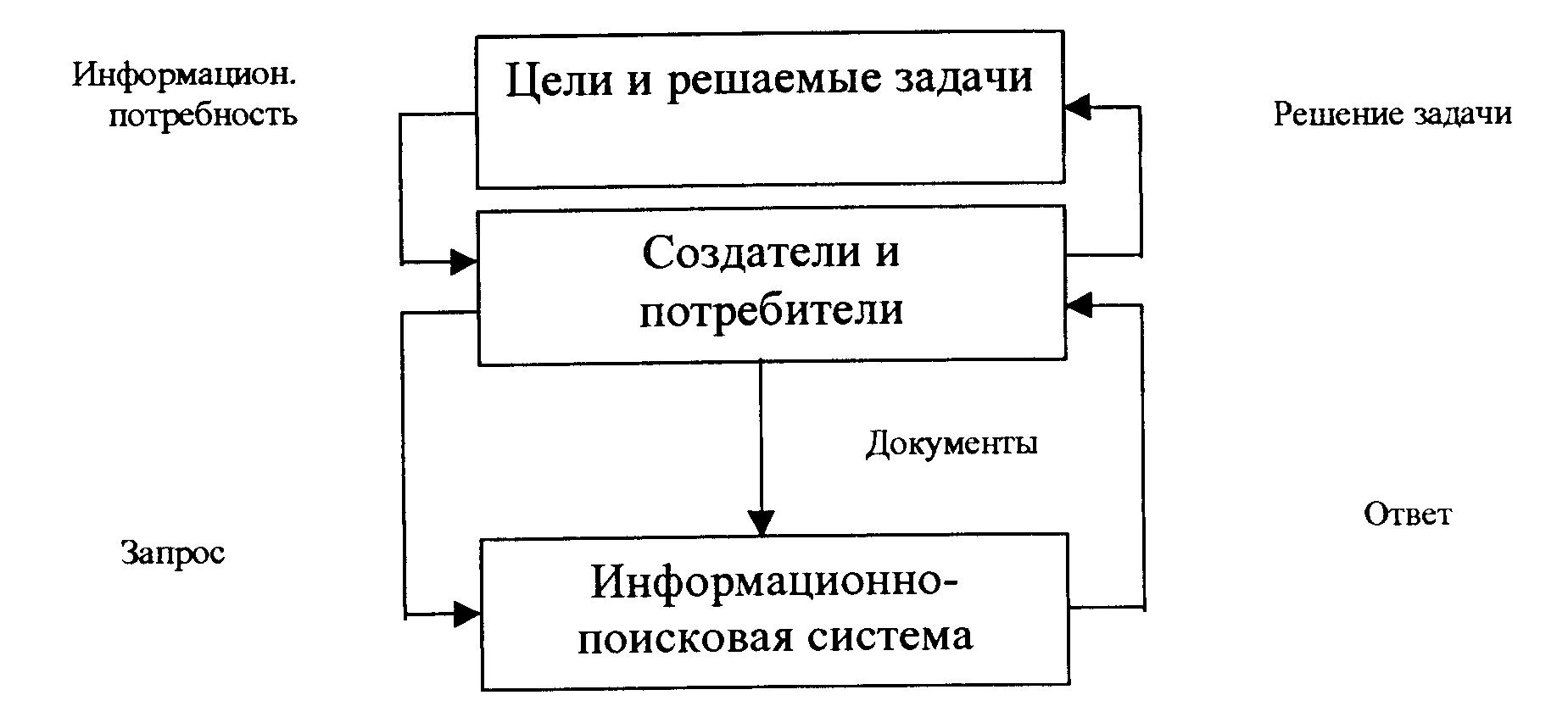 Типовая схема информационно-поисковой системы