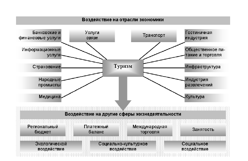tourism development in belarus essay