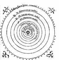 Теория коперника человек воспринимает движение небесных тел так же, как и пер