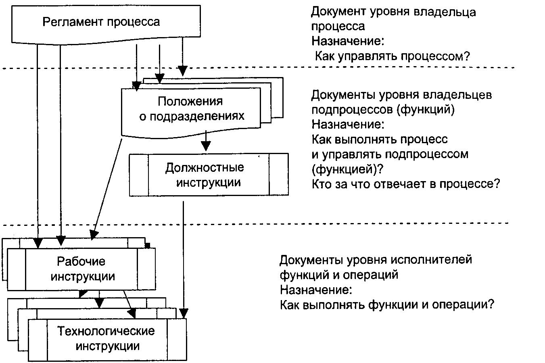 Схема управленческих процессов в организации