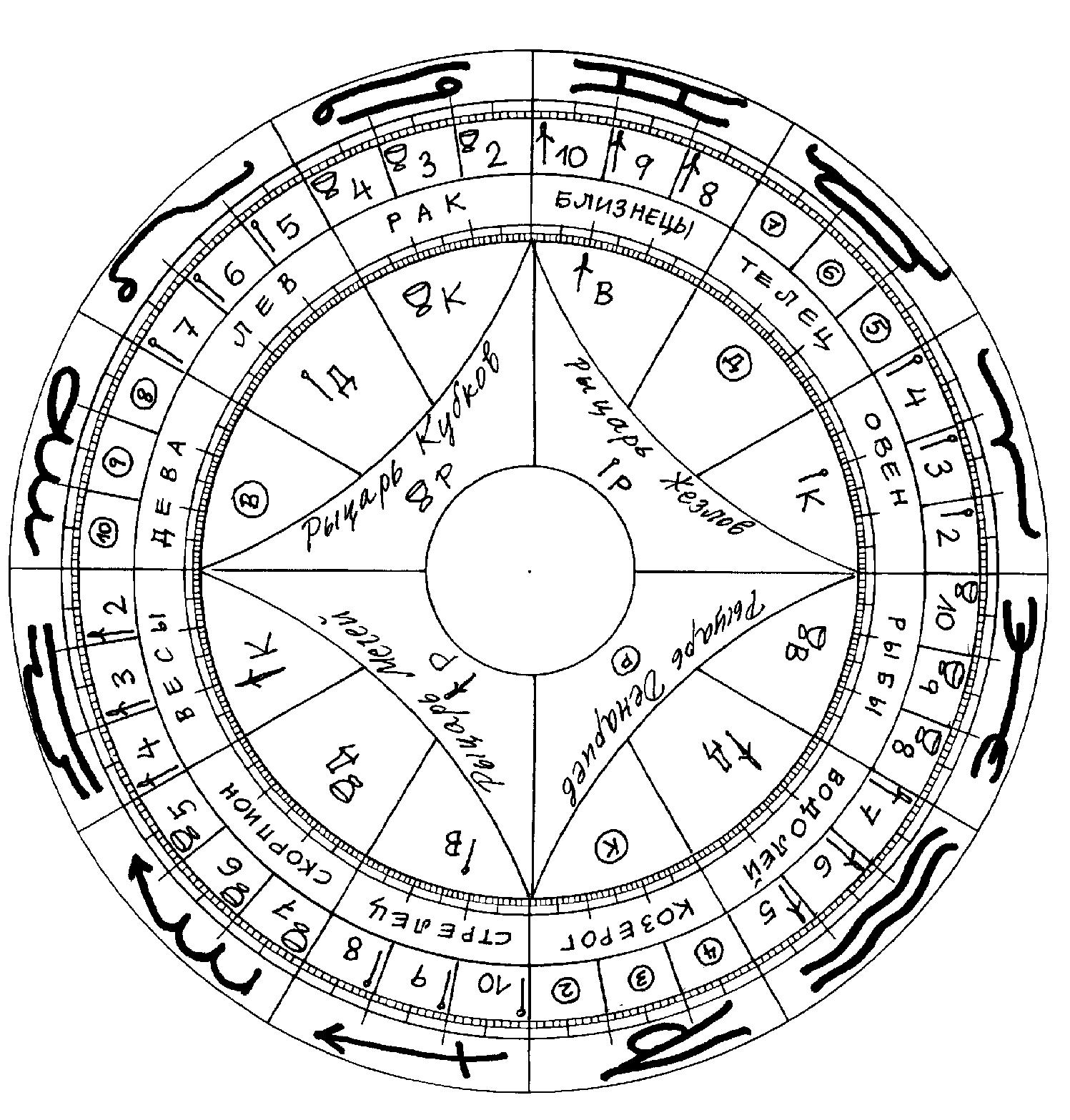 Карта Таро Соответствие Знаком Зодиака
