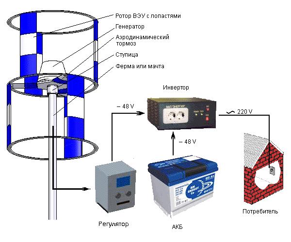 Ветряной генератор для дома
