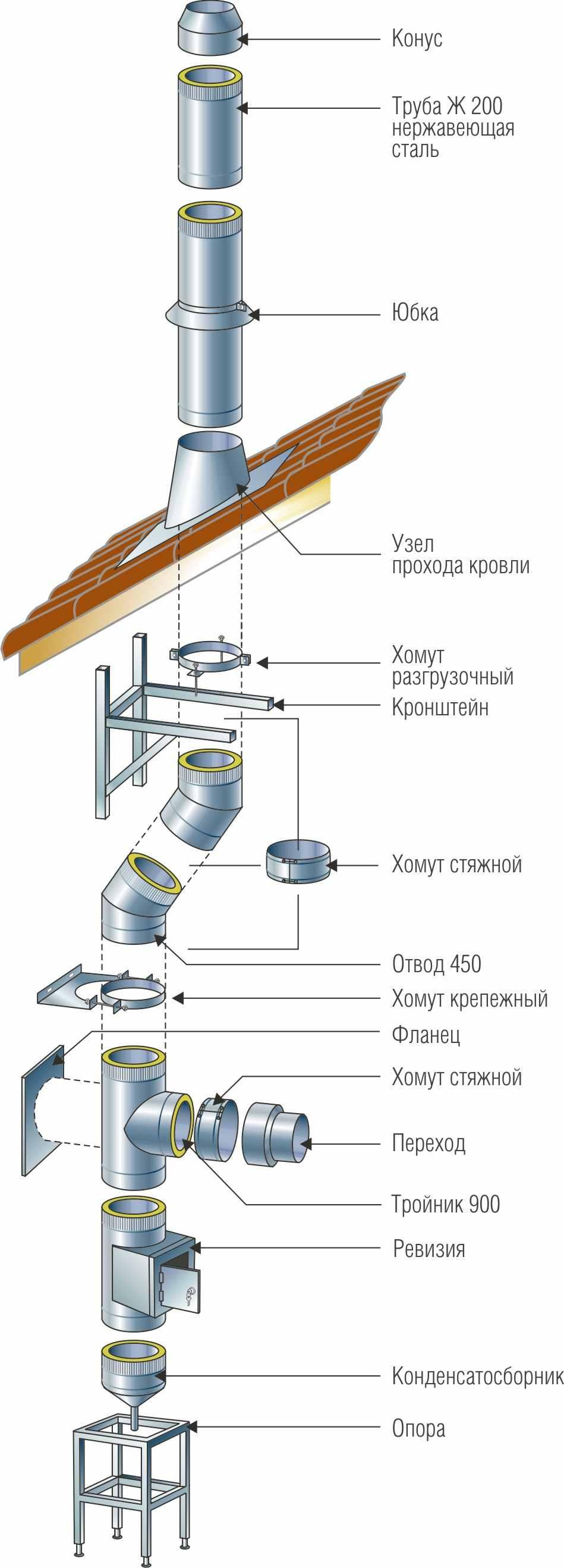 Как собрать дымоход из нержавейки пошаговая инструкция
