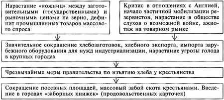 Нарисуйте схему или составьте таблицу по материалам параграфа о причинах и