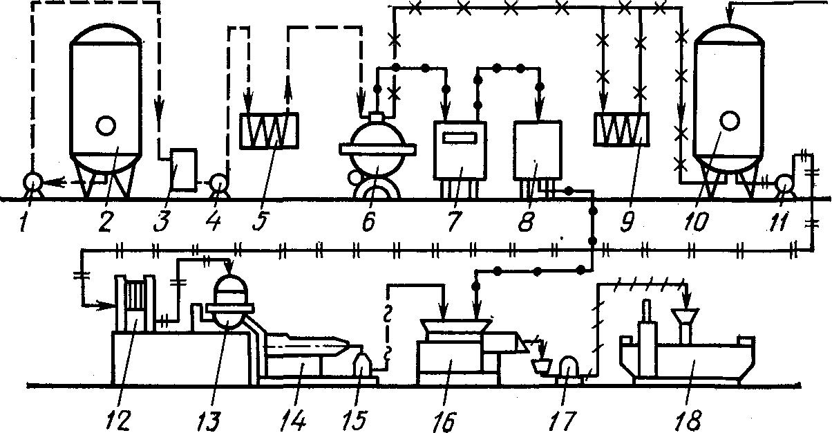 Схема оборудования кисломолочных продуктов