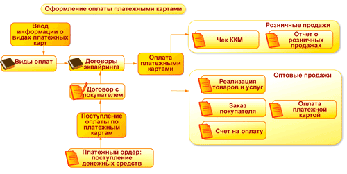 Пошаговая схема работы