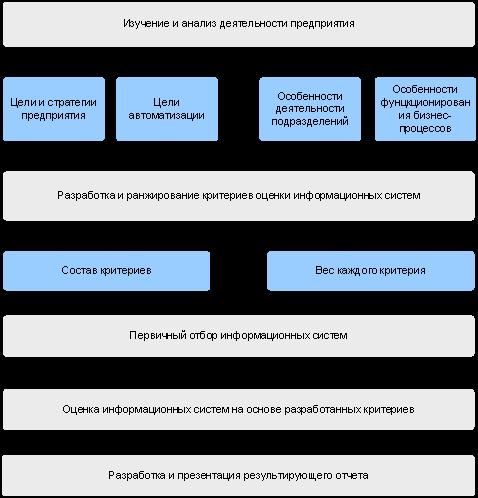 продаже автоматизация бухгалтерского учета на предприятии всего тараканы