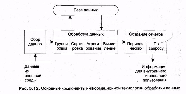 Схема обработки и анализа данных